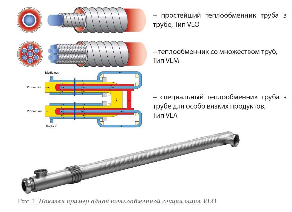 Теплообменники из гладких труб Уплотнения теплообменника Анвитэк A2M Бийск
